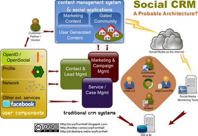 Socialcrm-arch